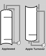 The Appleturnover Biodiesel Processor